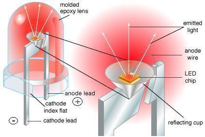 Što je LED ?